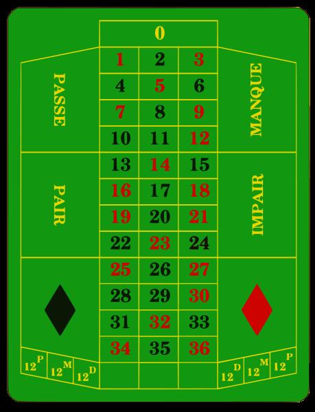 tablero ruleta